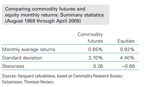 Chart of Commodity returns versus equity returns